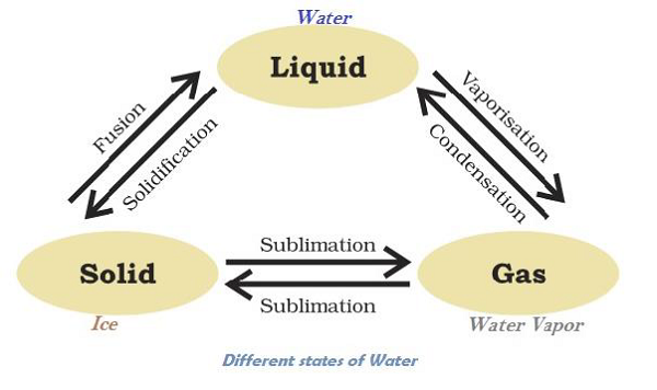 Different State Of Water