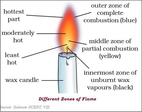 Different Zone of Flame