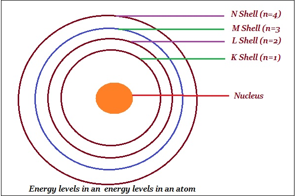 Chemistry structure of the atom bohr named orbits or shells as energy levels as shown in the image given below ccuart Images