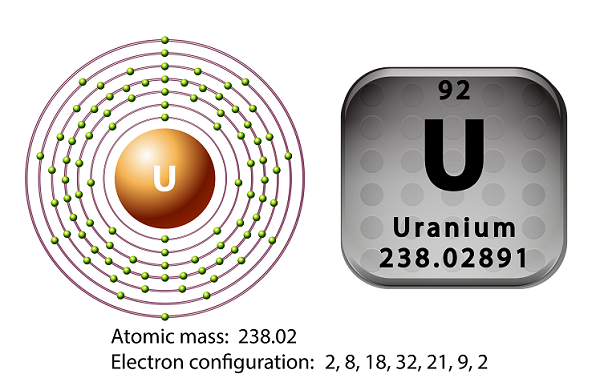Chemistry Uranium
