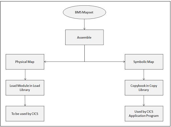 CICS - MAP - Tutorialspoint