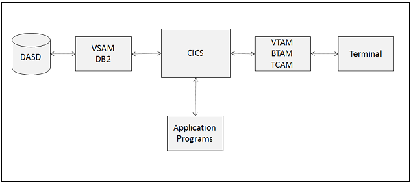 CICS Overview
