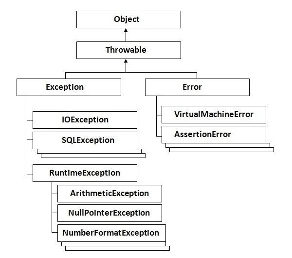 Exceptions in Clojure