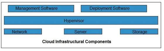 Cloud Computing Infrastructure Components