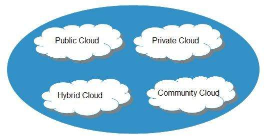Cloud Computing Deployment Models