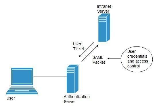 cloud computing identity as a service idaas
