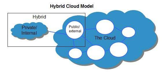 cloud computing hybrid it How to architect a hybrid cloud that combines on-premises and public cloud infrastructures definitions of hybrid cloud vary, but here's what it means to amazon.