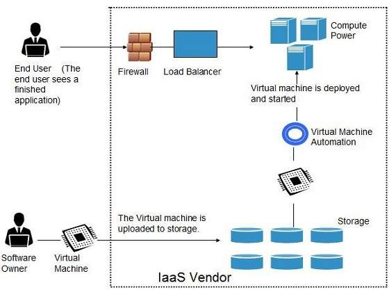 Cloud Computing Infrastructure as a Service (IaaS