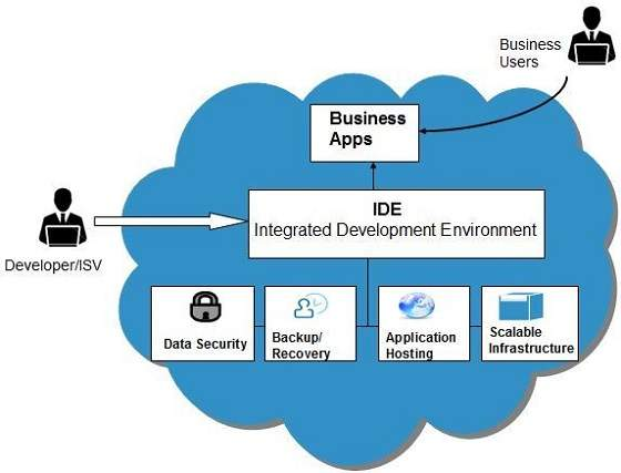 Cloud Computing Platform As A Service Paas