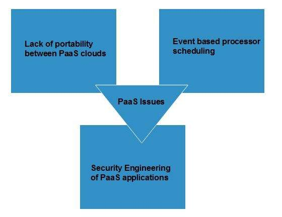 Cloud Computing PaaS Issues