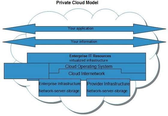 cloud computing private cloud model