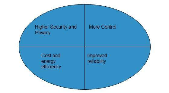 Private Cloud Model Benefits