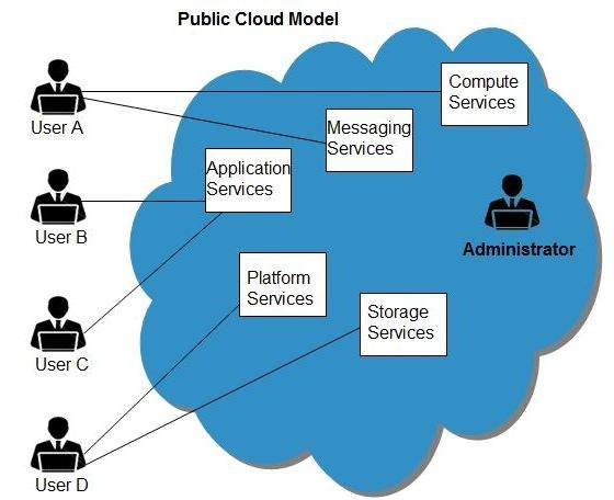 Public Cloud Model  Tutorialspoint
