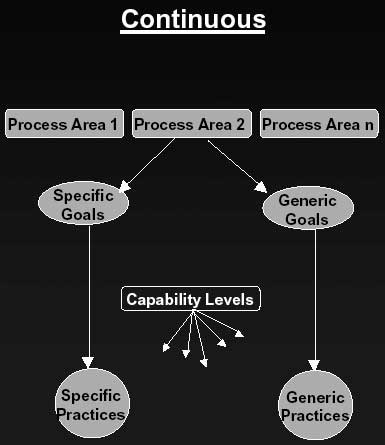 CMMI Continous Structure