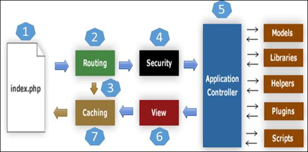 CodeIgniter - Application Architecture