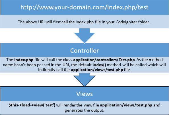 how to write helper function in codeigniter Learn how to quickly and efficiently code a dynamic web site using codeigniter you need to write notice that this function loads the codeigniter form helper.