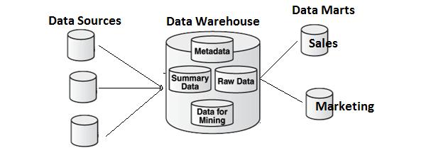 Data Warehouse - Overview - Tutorialspoint