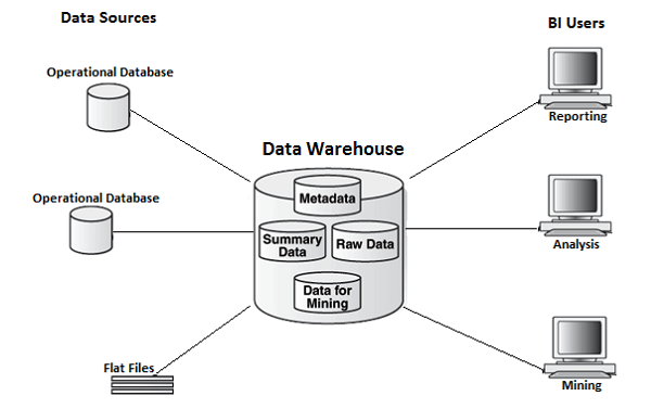 Data Mart vs. Data Warehouse: What's the Difference?