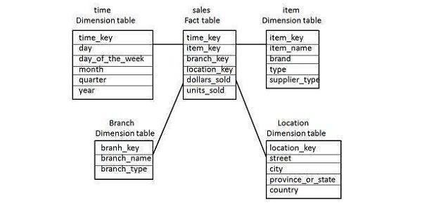 Data Warehouse - Schemas - Tutorialspoint