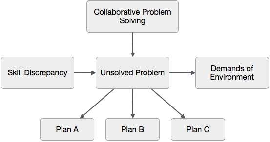 Collaborative Theory Of Classroom Management ~ Collaborative approach
