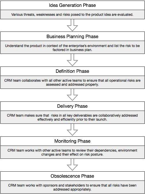 CRM Phases