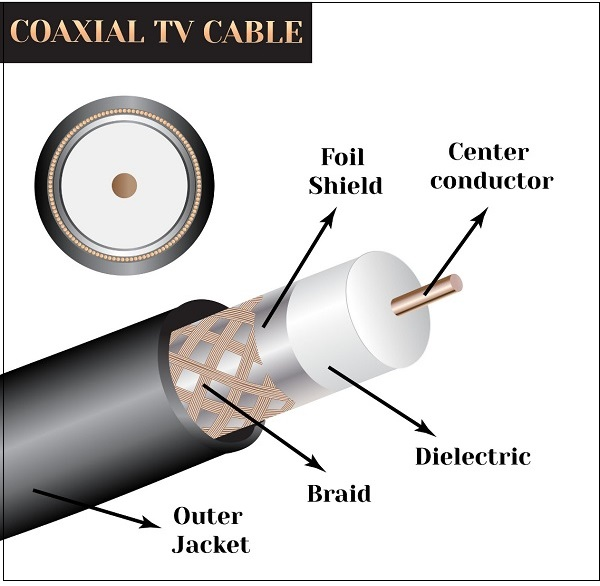 coaxial cable diagram   21 wiring diagram images