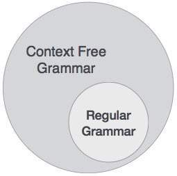 Relation of CFG and Regular Grammar