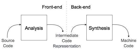 This diagram shows the phases of the compiler. The arrows show how code flows through the compiler: first it gets inputed into the frontend of the compiler. This part converts your code to tokens and converts the tokens to an abstract syntax tree. Then the code moves to the backend where the target output is made.