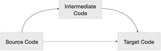 [صورة مرفقة: intermediate_code.jpg]