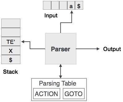 Compiler Design Top Down Parser