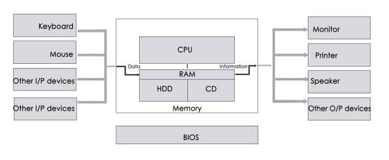 Bilgisayar Donanım Mimarisi