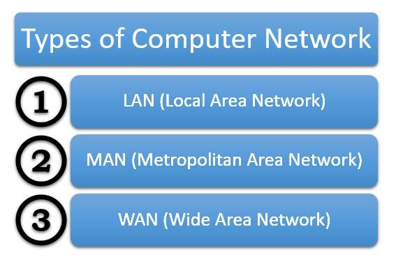 Basics of Computer Networks - Tutorialspoint