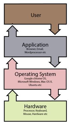 Running Application