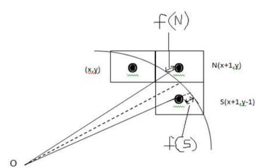 Circle Generation Algorithm - Tutorialspoint