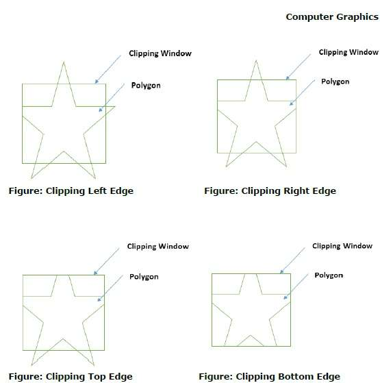 Clipping Four Edges