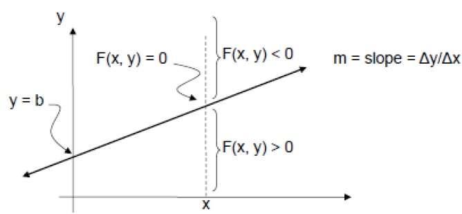Vertical Line Drawing Algorithm : Computer graphics tutorial kenwood design
