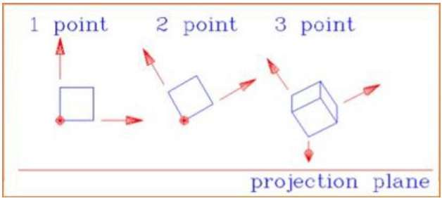 Three Types of Perspective Projections