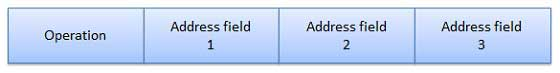 Fixed Instruction Format