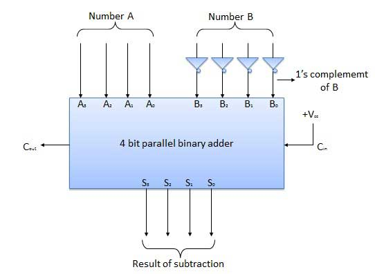 combinational circuits 4 2 encoder logic diagram 2 s complement logic diagram