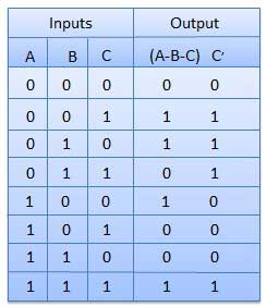 Full Substractor Truth Table