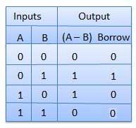 Half Substractor Truth Table