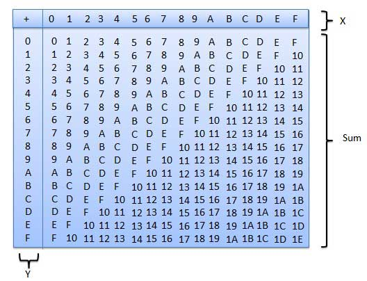 Hexadecimal Addition Table