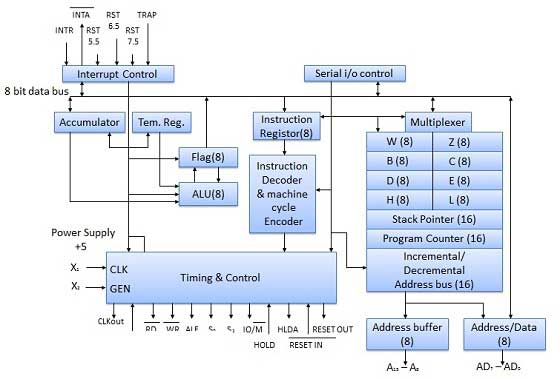 8080 Mircroprocessor block diagram