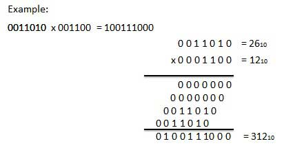 Binary Arithmetic - Tutorialspoint