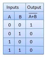 logic gates tutorialspoint