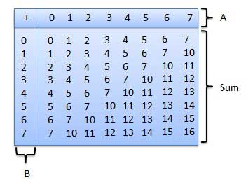 Base 5 multiplication table.