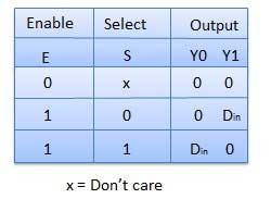 1:2 Demultiplexer Truth Table