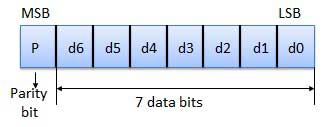 Error Detection & Correction - Tutorialspoint