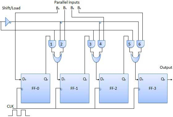 Block Diagram of PISO Register