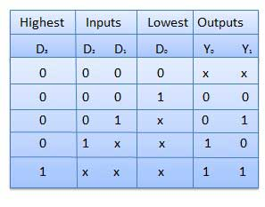 Truth Table of Priority Encoder